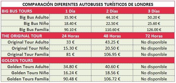 Comparacion precios autobuses turisticos de londres