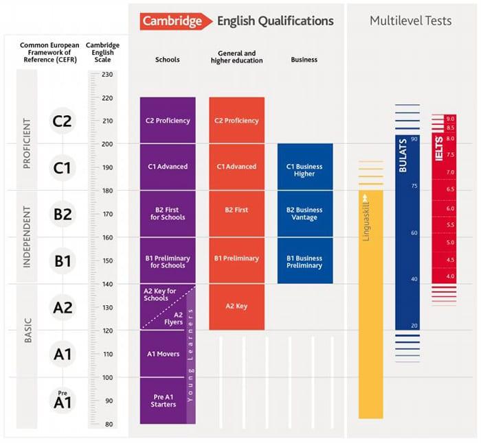 Escala Certificados Inglés Cambridge